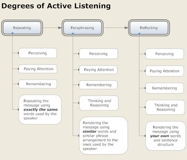 37 Listening skills